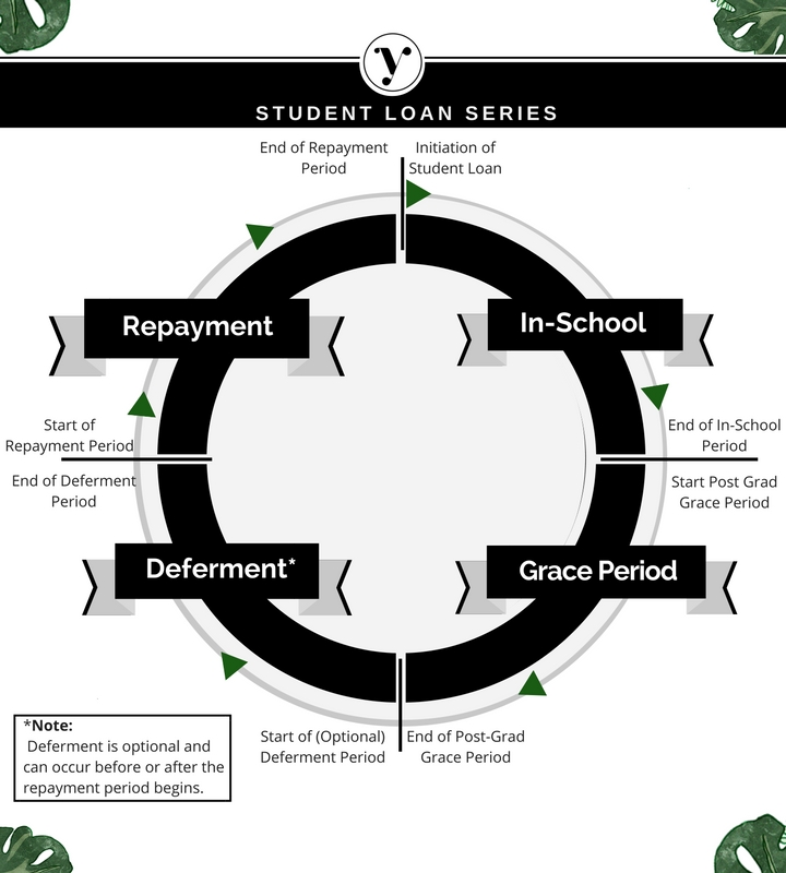 Your Money Worth Student Loan Series Student Loan Cycle: In-School Period, Grace Period, Deferment Period, Repayment Period