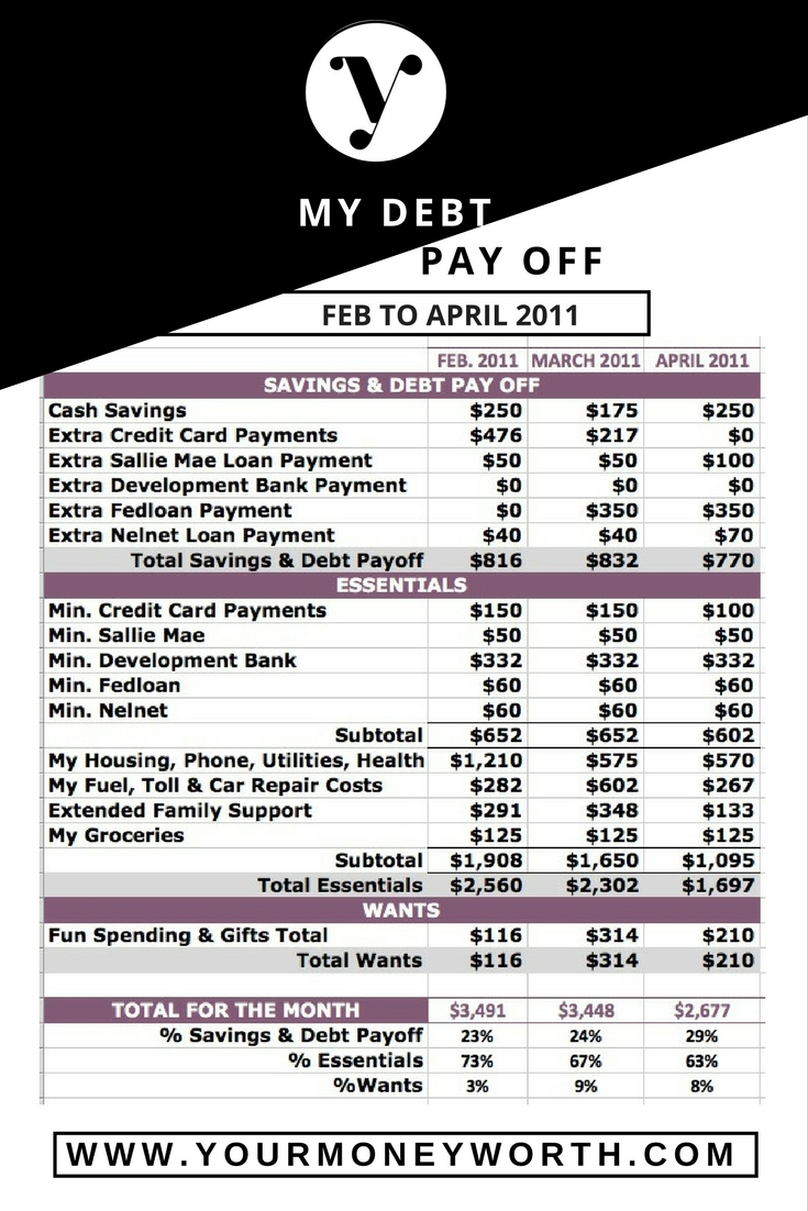 Debt Pay Off Spending Plan Feb 2011 to April 2011