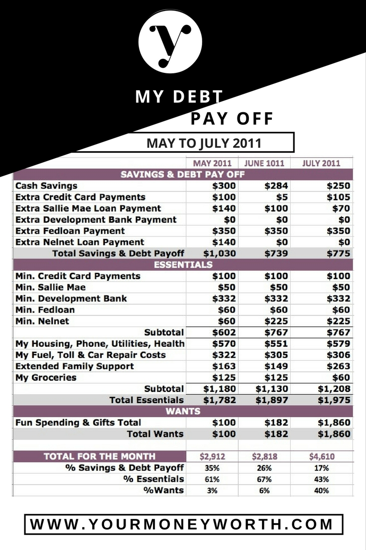 Debt Pay Off Spending Plan May 2011 to July 2011