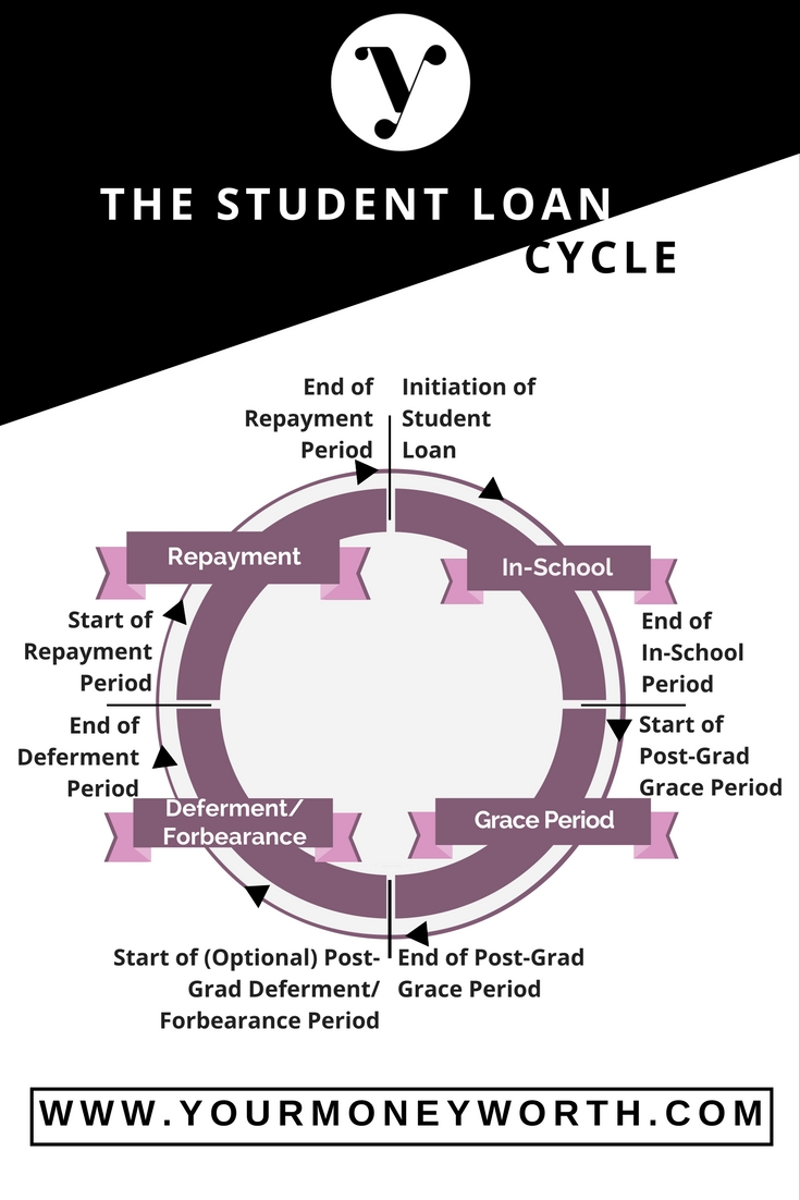 The Student Loan Cycle | Yourmoneyworth.com - Pinterest