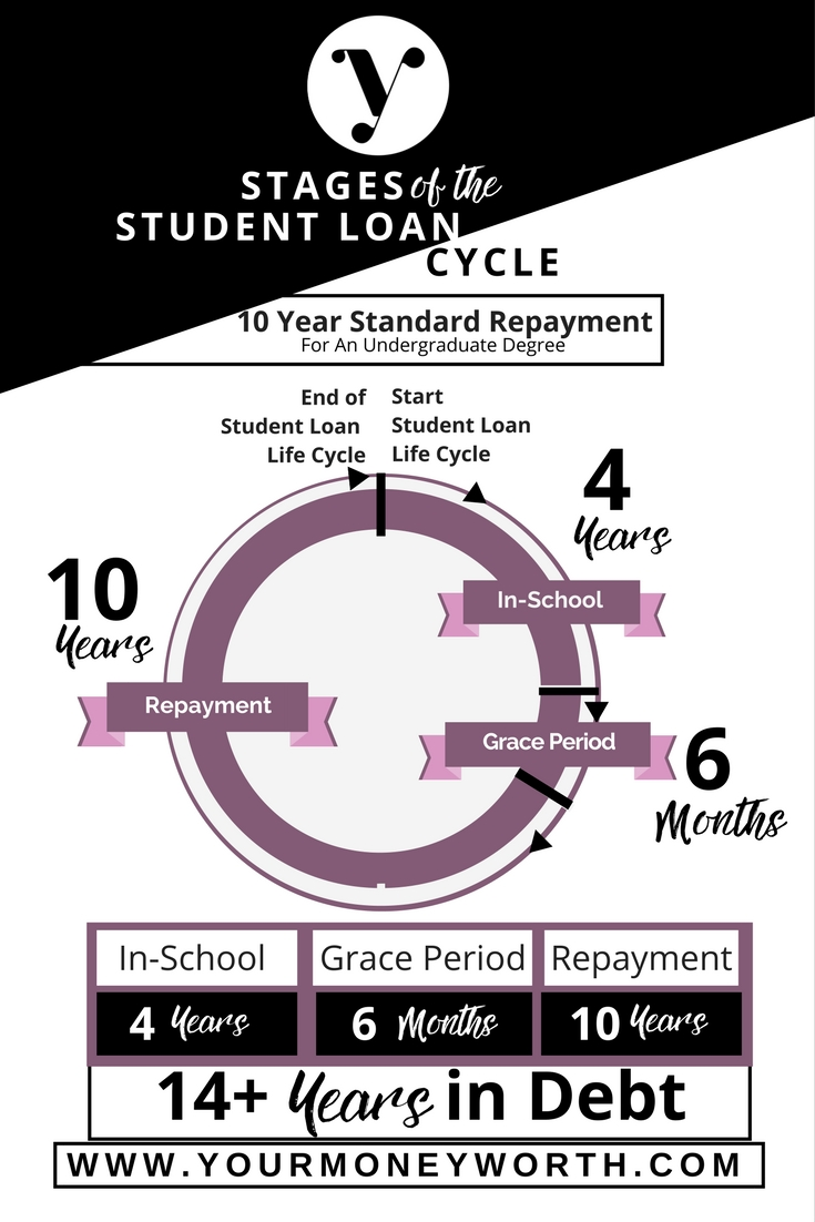 Student Loan Life Cycle for Standard Student Loan Repayment Plan