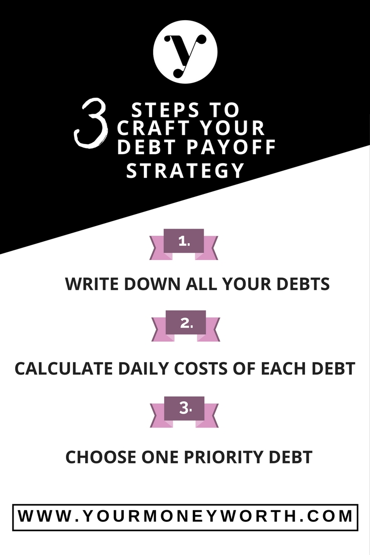 3 Steps To Craft Your Debt Pay Off Strategy